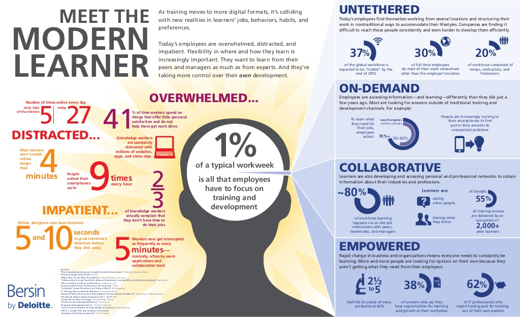 meet-the-modern-learner-infographic-1-1024