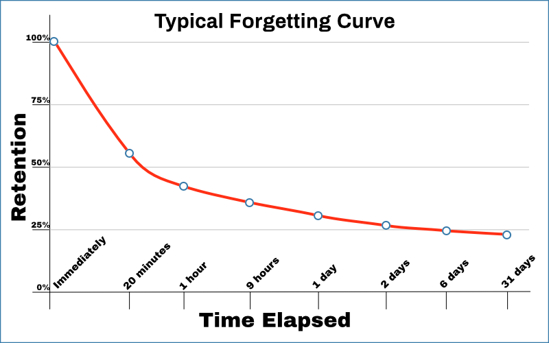 A Typical Forgetting Curve